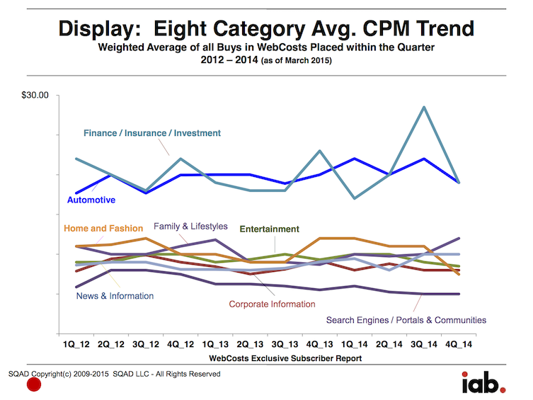 Display: Eight Category Avg. CPM Trend